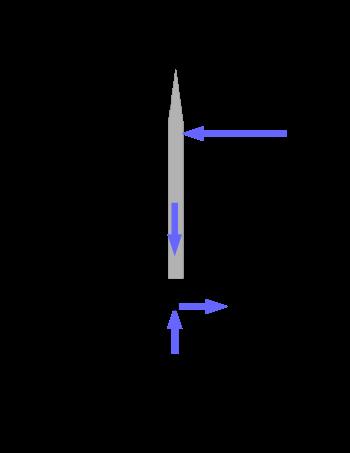 Free Body Diagram of the Sword