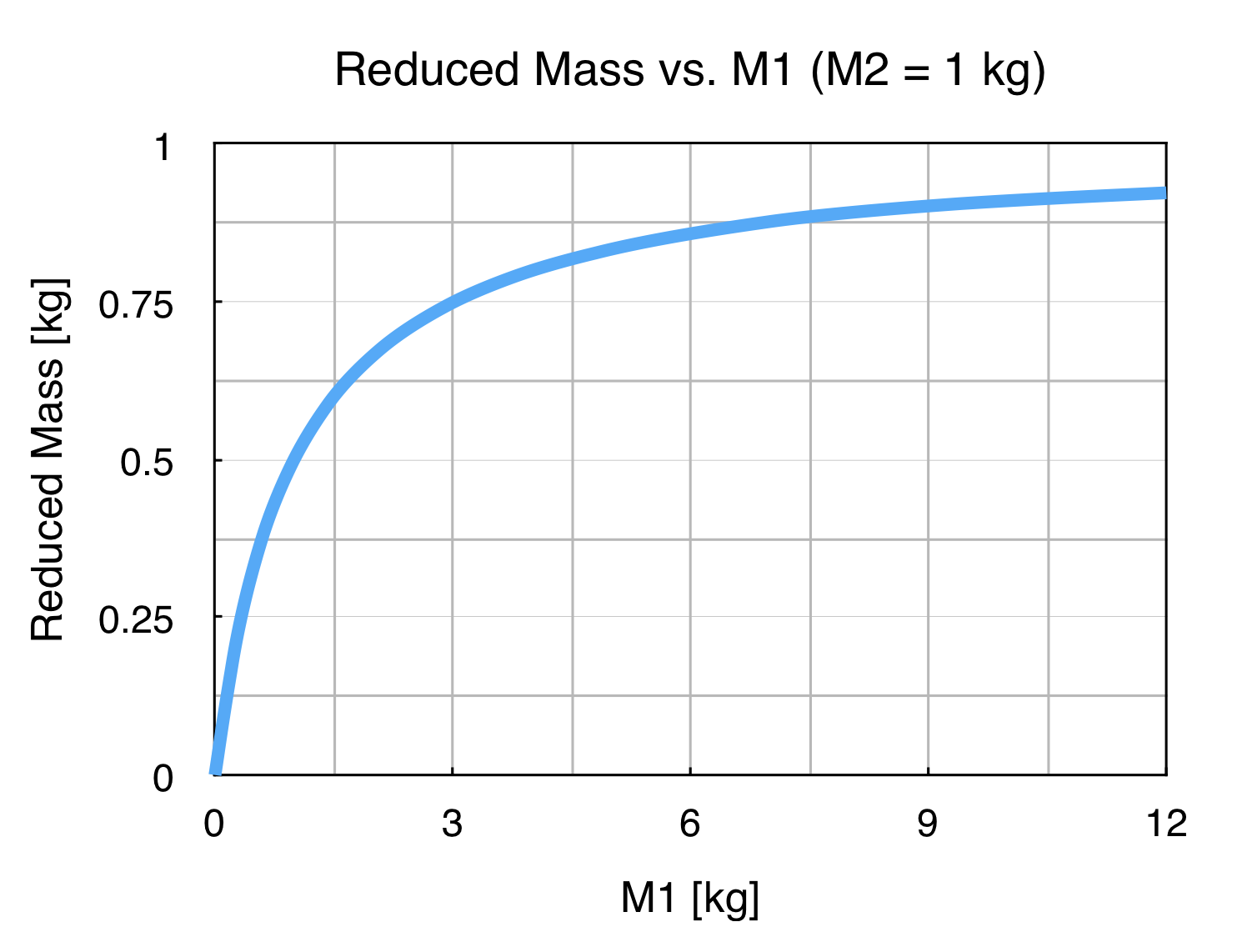 Reduced Mass