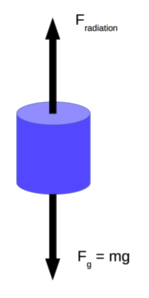 Free Body Diagram of Cylinder