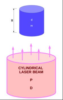 Cylinder in Laser Beam