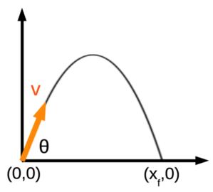 Parabolic Motion