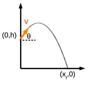 Parabolic Motion With Step