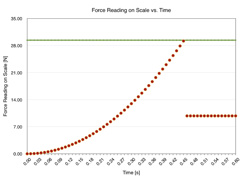 Force vs. Time