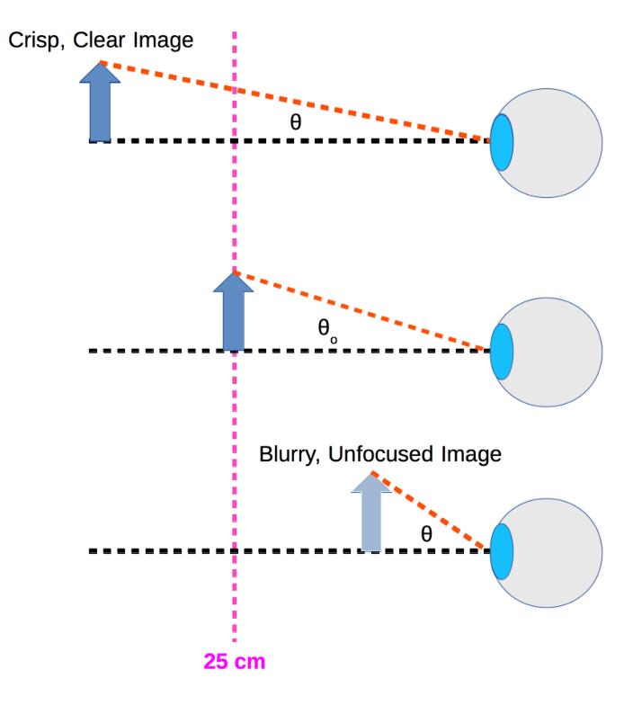 Eyeball Diagrams