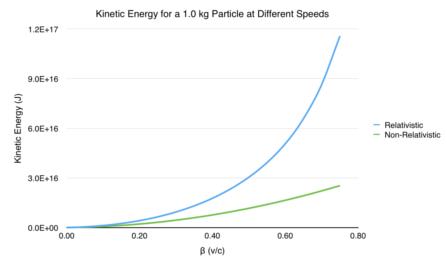 Relativistic vs. Non-Relativistic Calculations for Kinetic Energy
