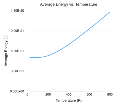 Average Energy vs. Temperature