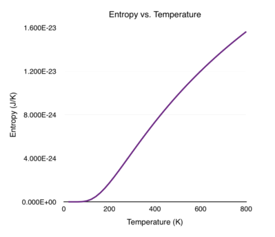 Entropy vs. Temperature
