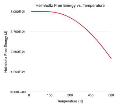 Helmholtz Free Energy vs. Temperature