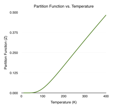 Partition Function vs. Temperature