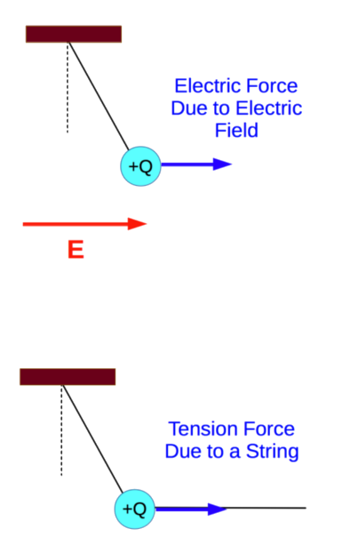 Forces on Charged Particle in Two Different Situations